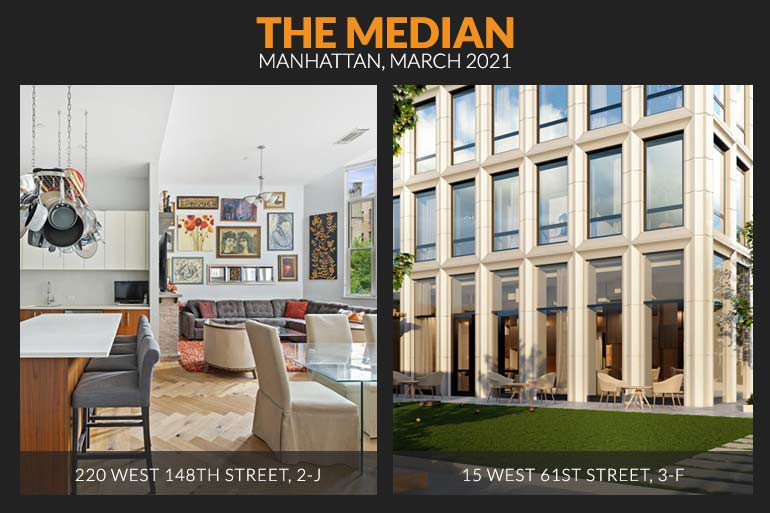 Image of Median Listings